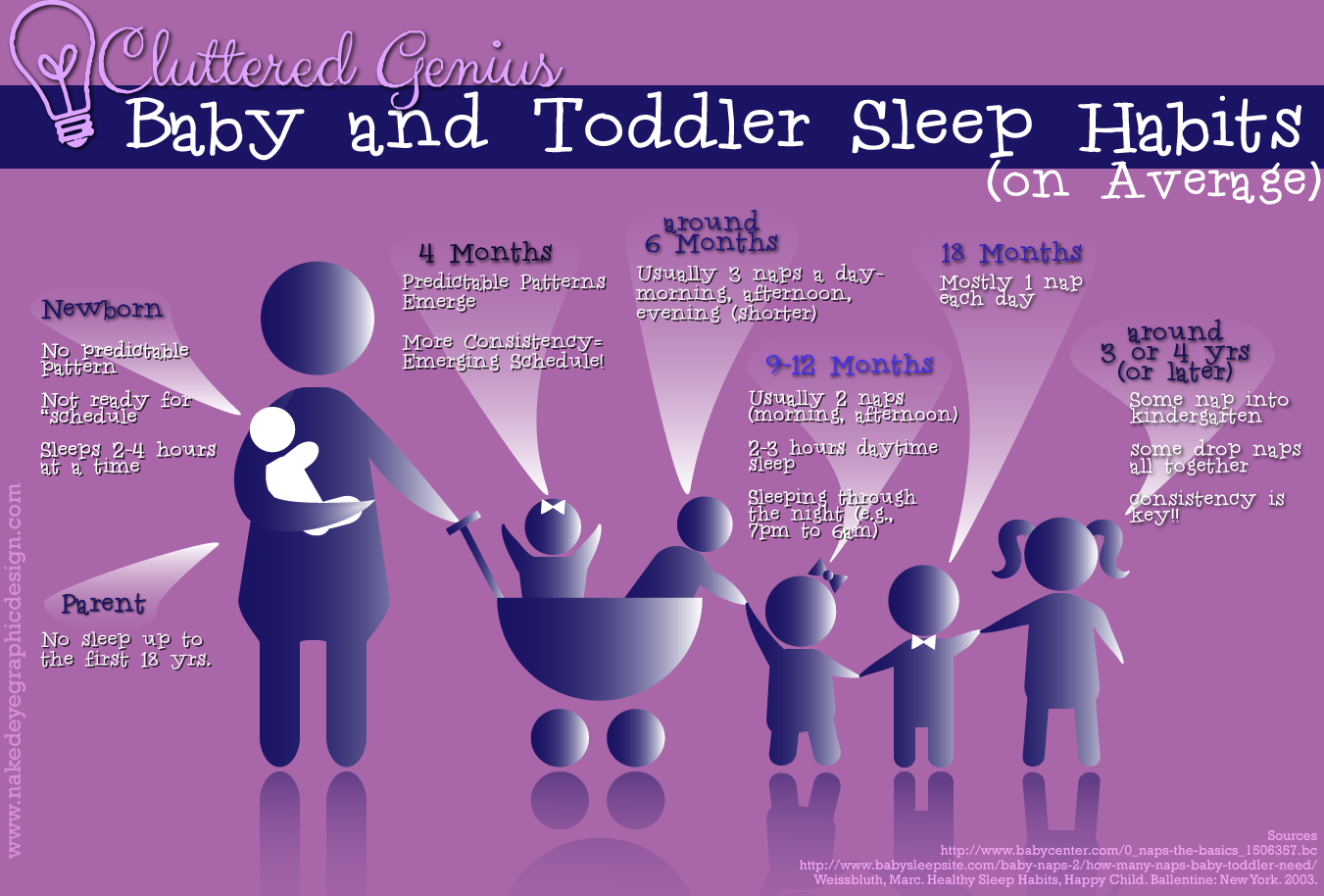 Baby Sleep Habits – An easy Infographic